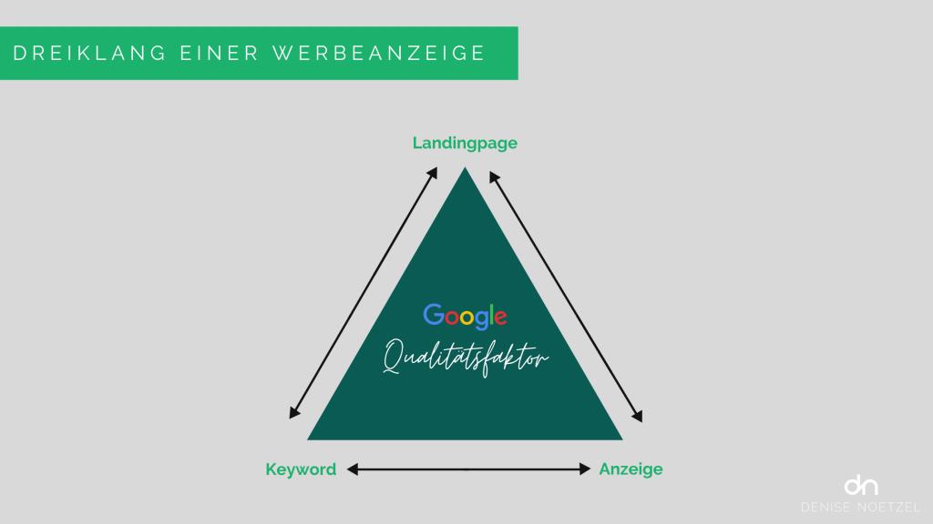 Dreiklang-einer-Google-Search-Werbeanzeige