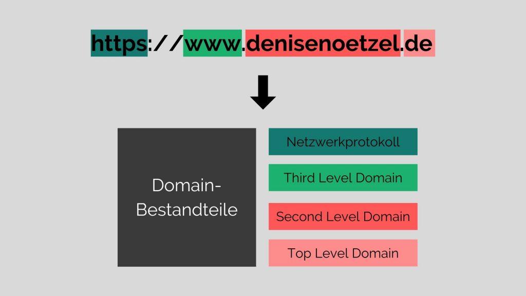 Domain-Bestandteile