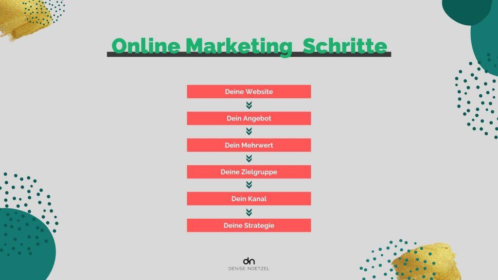 Online Marketing Schritte