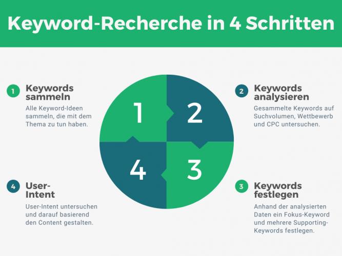 Keyword-Recherche in 4 Schritten